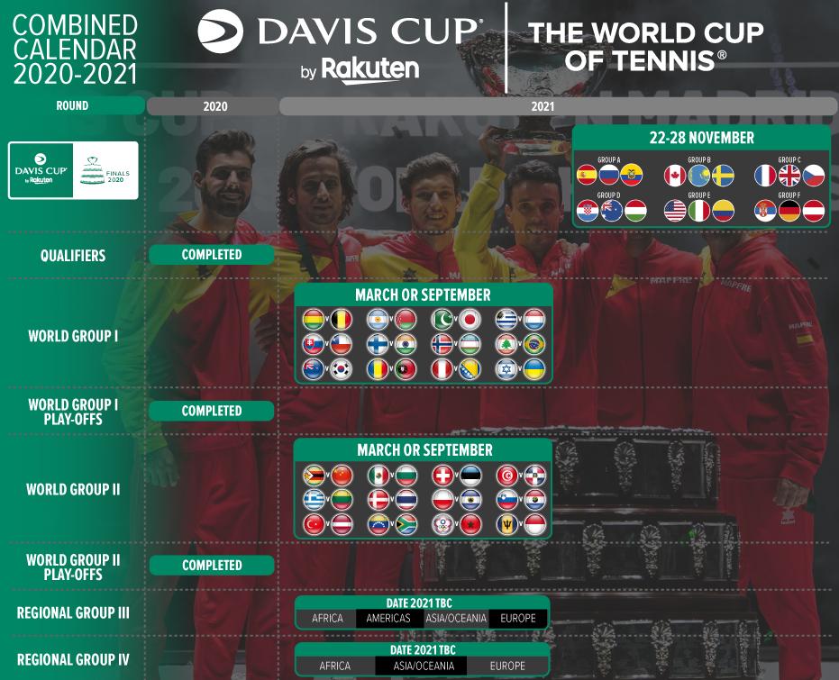 Završni turnir Davis Cupa u novom terminu