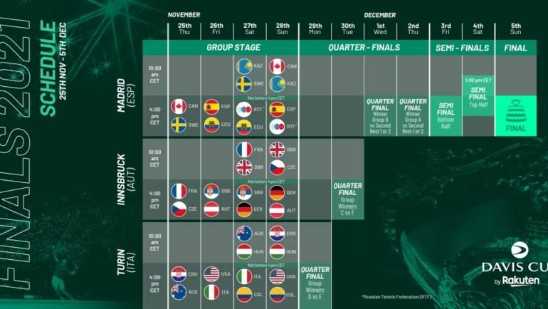 Počela prodaja ulaznica za završnicu Davis Cupa